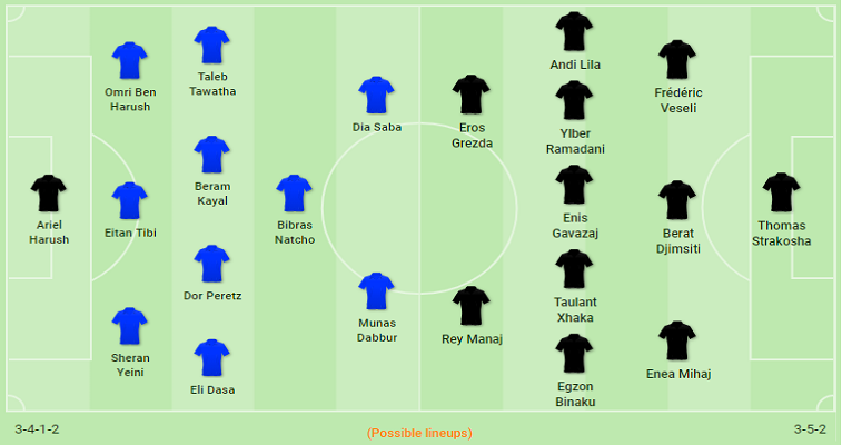 Israel vs Albania Possible lineup
