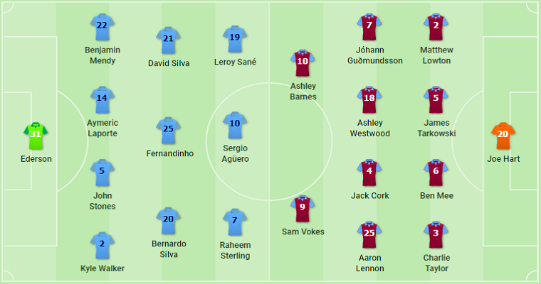 Manchester City vs Burnley Possible Lineups